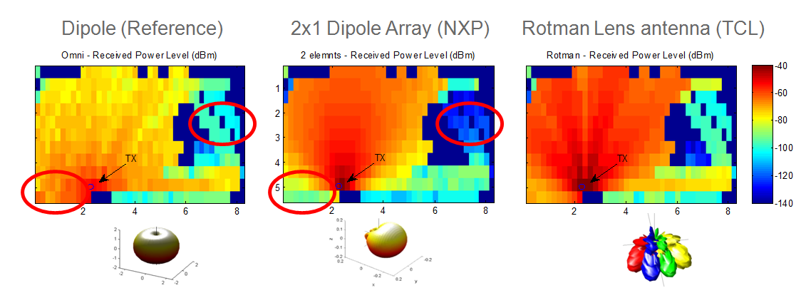 These plots compare the simulated coverage in a room for a standard dipole antenna, a 2-element dipole array and an 8 element Rotman array. The data is useful to understand the trade-off between antenna complexity and coverage.
